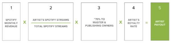 spotify business model modelo negocio
